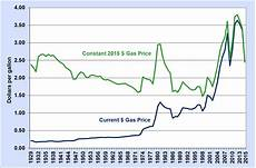 Gas Prices Over The Last 20 Years Chart Fact 915 March 7 2016 Average Historical Annual