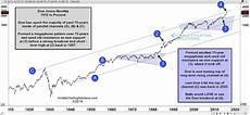 Dow Jones Long Term Chart Dow Jones 2 Year Chart August 2019