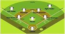 Baseball Position Template Baseball Solution Conceptdraw Com
