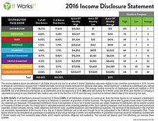 It Works Monthly Pay Chart Graph Of Itworks 2016 Income Disclosure Statement