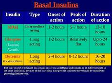 Lantus Peak Times Chart First Step Into Insulin Therapy How To Start
