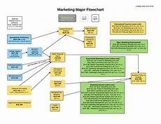 Email Marketing Flow Chart Template Marketing Plan Flow Chart Templates At