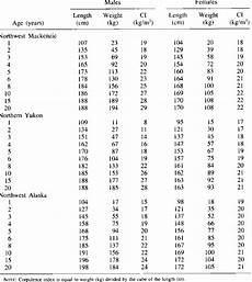 Northern Weight Chart Length At Age Weight At Age And Corpulence Indices Ci