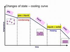 Cooling Curve States Of Matter Revision Cards In Igcse Chemistry