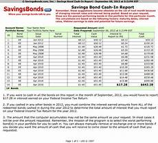 Ee Bond Value Chart Savingsbonds Com Announces How Costly Cash In Mistakes For