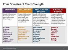 List Strengths Strengths Explained