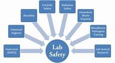 Chemistry Lab Safety Laboratory Safety Beyond The Fundamentals Workshop