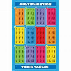 Multiplication Chart 1 36 Mastering Multiplication Times Tables For Kids