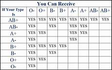 Blood Type Heredity Chart Apii Study Guide Home Page