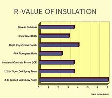 Insulation R Value Chart Remodeling An Insulation R Value Chart Is Only The First Step