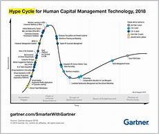 Gartner Chart Technology 6 Trends In The Gartner Hype Cycle For Human Capital