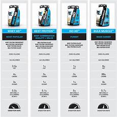 Protein Powder Comparison Chart The Bpi Protein Bible The Difference Between Bpi Whey