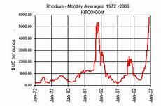 World Gold Price Live Chart Historical Rhodium Charts London Fix