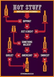Sauce Scoville Unit Chart Chili Sauce Flow Chart Gentlemint