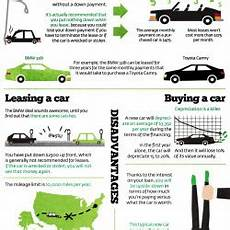 Leasing Vs Buying A Car Leasing A Car Vs Buying A Car Visual Ly