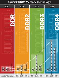 Ddr3 Ram Frequency Chart Ddr4 Vs Ddr3 Little Comparison Amp What To Expect Techporn
