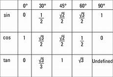 Function Values Of Special Angles Chart Trig Table Of Common Angles With Exact Values Bruin Blog