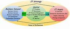 It Strategy It Strategy Services