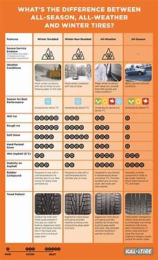 Tire Price Comparison Chart Nokian All Weather Tires A Winter Tire You Can Use All