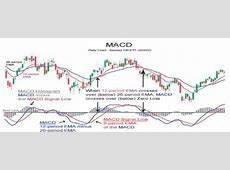 Trading Binary Options with MACD Indicator   Moving