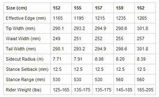 Nitro Snowboards Size Chart If You Are Going To Be Mostly Freeriding Consider Getting
