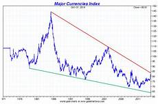 Us Dollar Basket Chart Is The Us Dollar In A New Major Bull Market Goldbroker Com