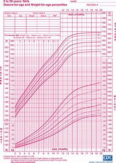 Weight Chart For Women By Age And Height Download Sample Height And Weight Chart Templates For