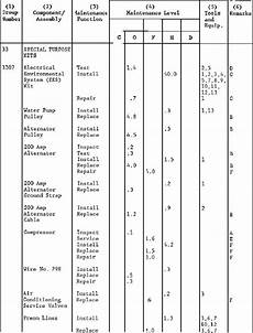 Mac Chart Army Section Ii Maintenance Allocation Chart