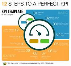 Kpi Template Full Guide To Kpis Examples And Templates