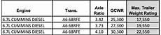Ford Gcwr Chart Lesson Gross Combined Weight Rating Gcwr