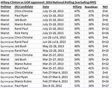 2016 Republican Candidates Comparison Chart Fun With Party I D Democratic Pollster Finds 2016