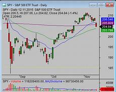 Stock Market Charting Programs Where To Find The Best Free Stock Market Charts For Your