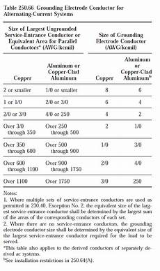 Grounding Conductor Size Chart Electrical How Do I Know What Size Grounding Conductor