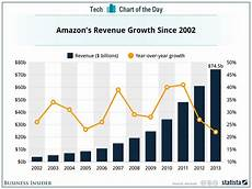 Chart Amazon Chart Of The Day The Impressive Consistency Of Amazon