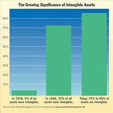 197 Intangible Assets Amortization Of Certain Intangible Assets