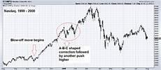 speculative offs in stock markets part 2 snbchf com