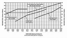 John Deere Planter Rate Chart John Deere 7000 Corn Planter Fertilizer Chart Car