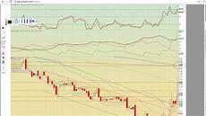 Rnn Stock Chart Icld Cara Nmm Rnn Inap Jdst Jnug Dsx Charts 3 11