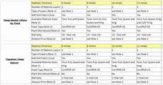 Memory Foam Mattress Size Chart Compare Memory Foam Mattresses Zinus Sleep Master Ultima