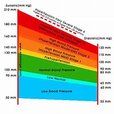 Blood Pressure Tables Blood Pressure Chart Bp Chart E Tools Age