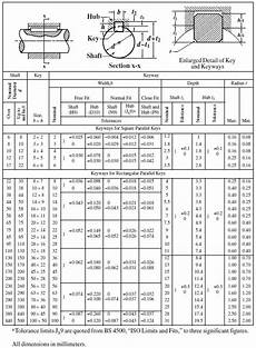 Key Size Chart For Shaft Useful Data On Limits Amp Fits And Keyway Sizes Tnn