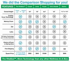 Sealy Mattress Comparison Chart The Ritebed Leading Mattress Brands Comparison The Ritebed