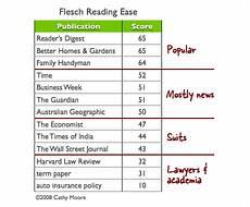 Flesch Grade Level Chart Using Readability Standards In Elearning