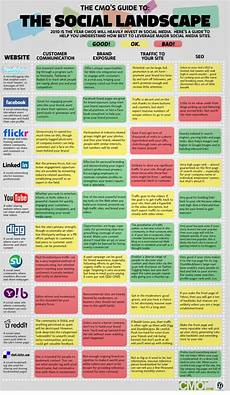 Social Media Comparison Chart From Reykjavik Social Media What How To Design A Social