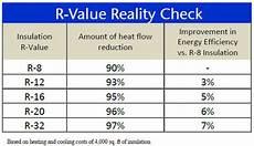 Insulation R Value Chart Garage Door Education R Value 101 Amarr Garage Doors