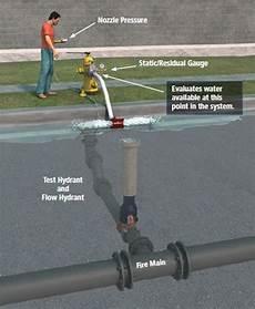 Hose Monster Low Flow Chart The Single Hydrant Flow Test Hosemonster
