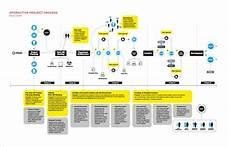 Flow Chart Design Business Infographic Great Flow Chart Design