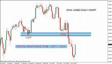 Dow Jones Daily Chart Stock Market Chart Analysis Dow Jones Analysis After