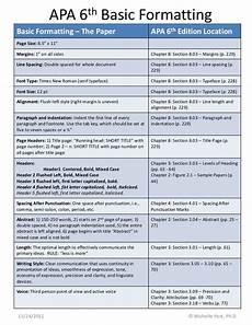 Apa Formatting Sample Paper Quicksheet Apa 6th Ed The Basic Mechanics