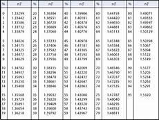Brix Refractometer Temperature Correction Chart Refractometer Data Book Refractive Index And Brix Atago